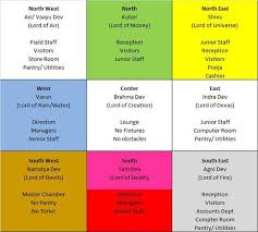 Vastu Colour Chart The Science Of Vastu Shastra Way To Plan Your House Happho
