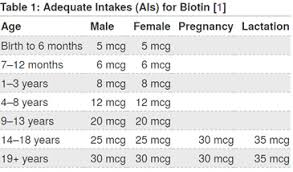 Daily Vitamin Requirements Chart For Adults Clinical Application And Dangers Of High Dose Biotin