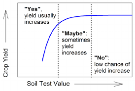 Soil Test Value Vs Probability Of Crop Yield Response To