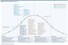 Irr Chart Irr Apartment Building Investment Cycle Chart Integra Realty