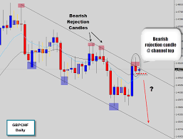 Focusing On The Gbpchf Daily Chart For The Start Of This