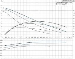 <b>Grundfos UPS</b> 25/60 (с гайками) <b>Циркуляционный насос</b>