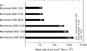 4140 Hardness Chart Wear Rate Of Normalized And Boronized Aisi 1050 4140 And