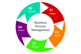 Business Process Management Bpm Life Cycle Wharton