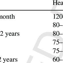 Normal Human Pulse Rate Chart Pulse Rate By Age Span Download Table