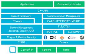iot protocols smart grid iot protocols vividcomm