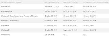 Windows 7 Versions Chart Microsoft Has Stopped Selling Windows 7 Professional