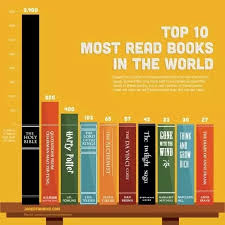 Which Is The Most Sold Book In The World Quora