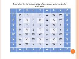 Hazchem Code Chart Dangerous Goods Emergency Action Codes