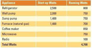 Portable Generator Wattage Appliance Chart Achievelive Co