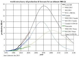 Shock Oil Comparison Chart When Can We Expect The Next Oil Shock Oilprice Com