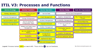 itil process itil service management itil v3 whats new