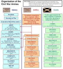 Army Battalion Organization Chart Civil War Infantry Cavalry Artillery Army Union Confederate