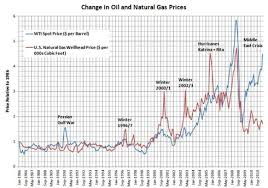 Oil And Natural Gas Why Has This Historical Correlation