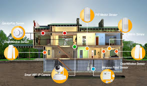 WiFi Home Camera Alarm System Protect your home with IP camera system