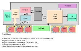 diesel locomotive wikiwand schematic diagram of diesel electric locomotive