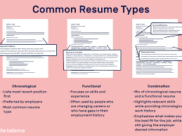 Qualifications For A Resumes Different Resume Types