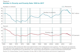 How To Read Poverty Guidelines Chart Poverty In The United States Wikipedia