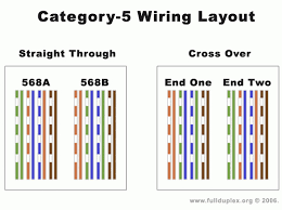 wiring diagram for a cat5 cable wiring image wiring diagram for a cat 5 cable the wiring diagram on wiring diagram for a cat5