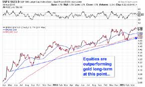 Long Term Stock Charts Free Understanding Sector Rotation Technical Analysis 101