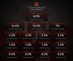 dota 2 news winners of ti6 will take home over 8 000 000
