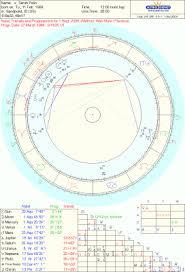 Queen Of Wands Sarah Palin Astrology Chart