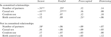 Attachment Patterns New Attachment Patterns And Sexual Risktaking Behavior Download Table