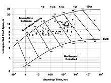 Rock Mass Rating Wikipedia