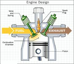 parts of engine learn smart engineering space news image