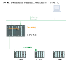 simatic high availability systems simatic siemens profinet architecture in divided rack single sided i o connection