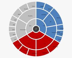 Multilevel Doughnut Chart In Ui For Silverlight Chart