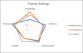 How To Make A Spider Chart In Excel How To Create A Radar Chart In Excel