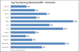 Movie Charts 2016 Analysis When In 2016 Will Next Star Trek Be Released