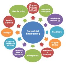 Industrial Engineers Working Areas Download Scientific Diagram