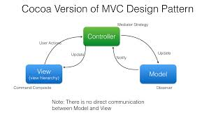 Ios Design Patterns Extraordinary MVC Design Pattern In Cocoa Knowledge Stack