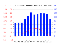 Ljubljana Climate Chart Slovenia Climate Average Temperature Weather By Month