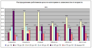Онлайн коллекция рефератов Дипломная работа Анализ результатов  Рисунок 2 4 Диаграммы распределения работников цеха по категориям в зависимости от возраста