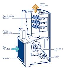 furnace ac unit. Exellent Furnace And Furnace Ac Unit U