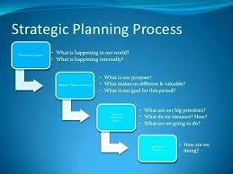 Strategic Plan Template For Nonprofits Naomijorge Co