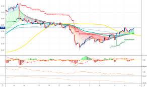 Khc Stock Price And Chart Nasdaq Khc Tradingview