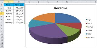 Pie Chart In Excel Uses Types Examples How To Create