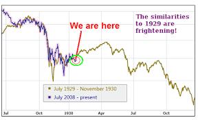 Stock Market Crash Pattern Predicts Future Bear Market