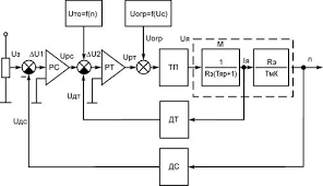 Дипломная работа Разработка и монтаж лабораторного стенда на  Работа электропривода осуществляется следующим образом