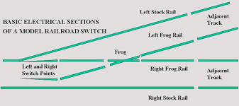 switch track wiring dcc data wiring diagram blog turnout wiring guide ho dcc track wiring basic electric sections of a model railroad switch
