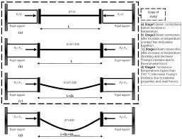Numerical Study On The Structural Performance Of Steel Beams