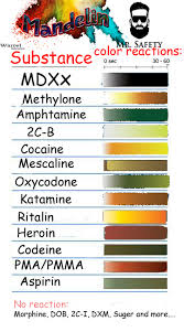Ehrlich Test Kit Chart Marquis Ehrlich Mandelin Froehde Robadope And Simons Reagents 5ml