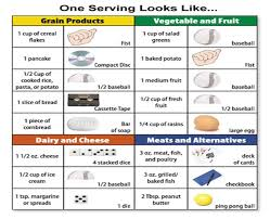 Carb Points Chart Good Portions Workout Health Choices Portion Size