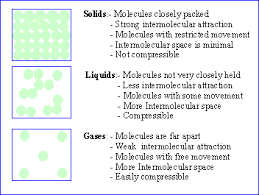 compressibility of solid liquid and gas. small summary : compressibility of solid liquid and gas d