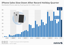 Chart Of Iphone Sales Chart Iphone Sales Slow Down After Record Holiday Quarter