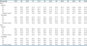 Moyers Probability Chart Predicted Values Of The Present Study And Moyers Study At